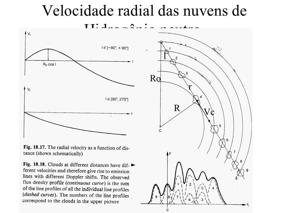 Velocidade radial das nuvens de Hidrogênio neutro