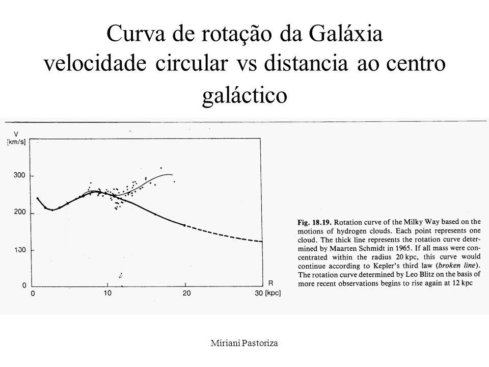Curva de rotação da Galáxia velocidade circular vs distancia ao centro galáctico