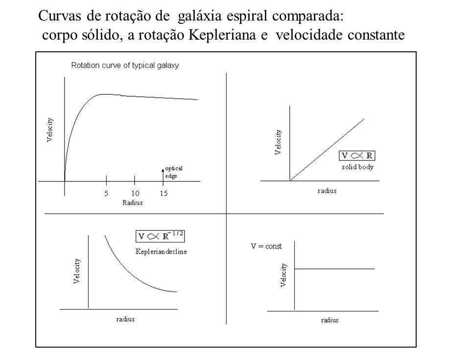 Curvas de rotação de galáxia espiral comparada: