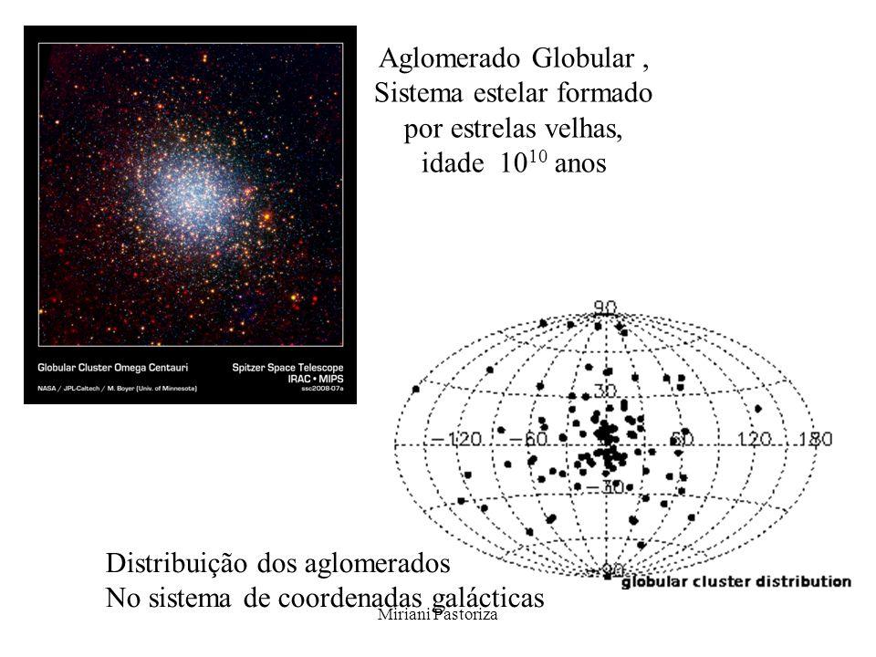 Distribuição dos aglomerados No sistema de coordenadas galácticas
