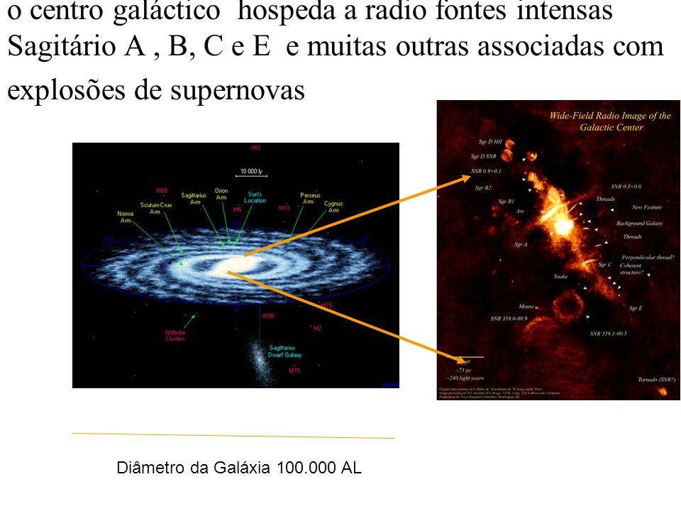 o centro galáctico hospeda a radio fontes intensas Sagitário A , B, C e E e muitas outras associadas com explosões de supernovas