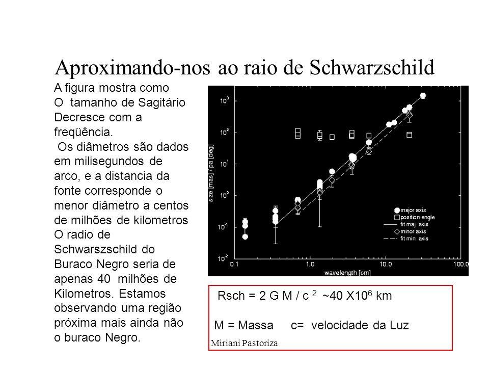 Aproximando-nos ao raio de Schwarzschild