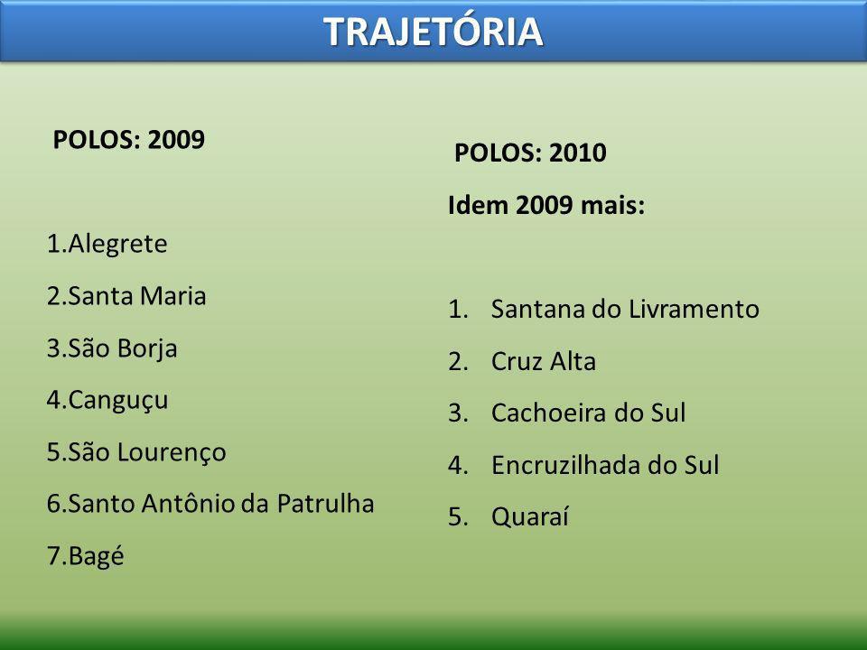 TRAJETÓRIA POLOS: 2009 POLOS: 2010 Idem 2009 mais: Alegrete