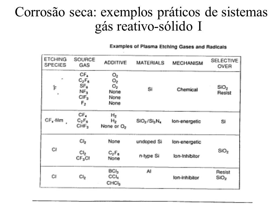 Corrosão seca: exemplos práticos de sistemas gás reativo-sólido I