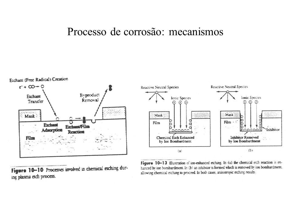 Processo de corrosão: mecanismos