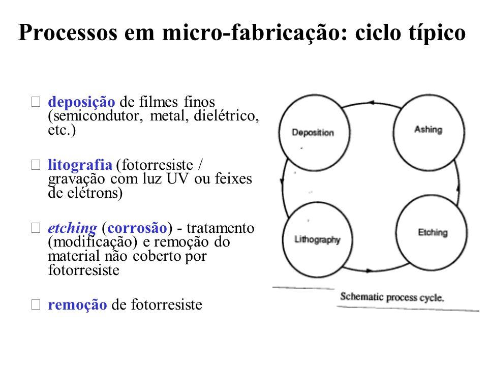 Processos em micro-fabricação: ciclo típico