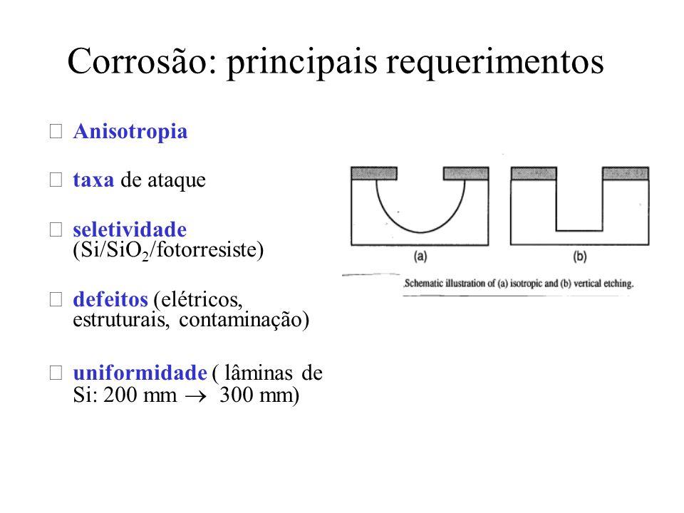 Corrosão: principais requerimentos