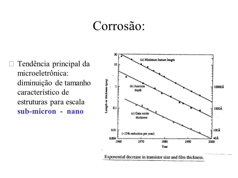 Corrosão:Tendência principal da microeletrônica: diminuição de tamanho característico de estruturas para escala sub-micron - nano.