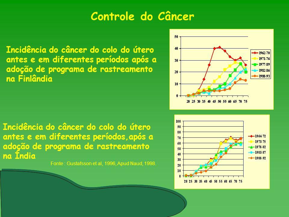 Controle do Câncer Incidência do câncer do colo do útero antes e em diferentes períodos após a adoção de programa de rastreamento na Finlândia.