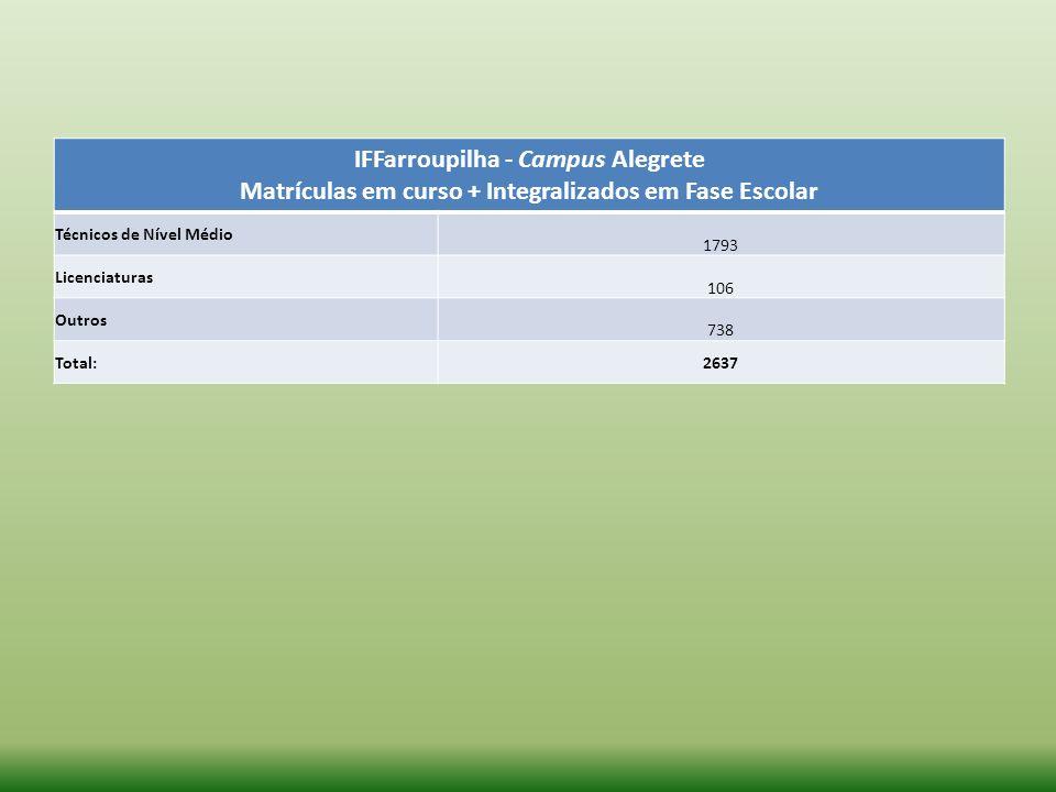 IFFarroupilha - Campus Alegrete