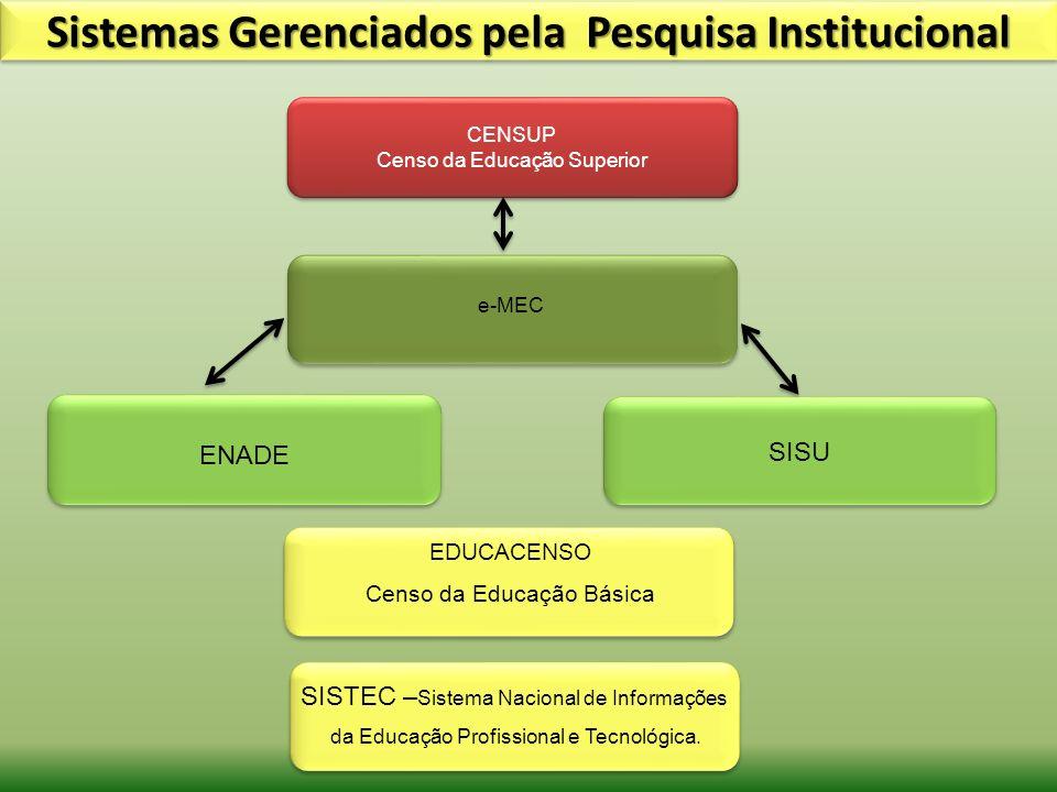 Sistemas Gerenciados pela Pesquisa Institucional
