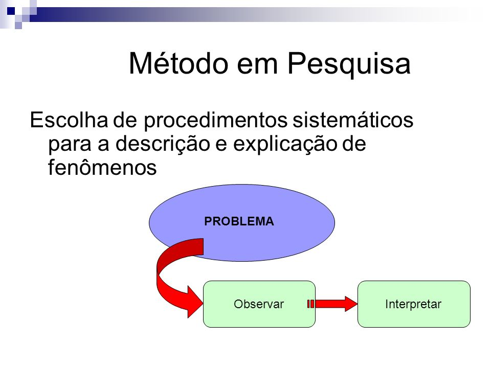 Método em Pesquisa Escolha de procedimentos sistemáticos para a descrição e explicação de fenômenos.