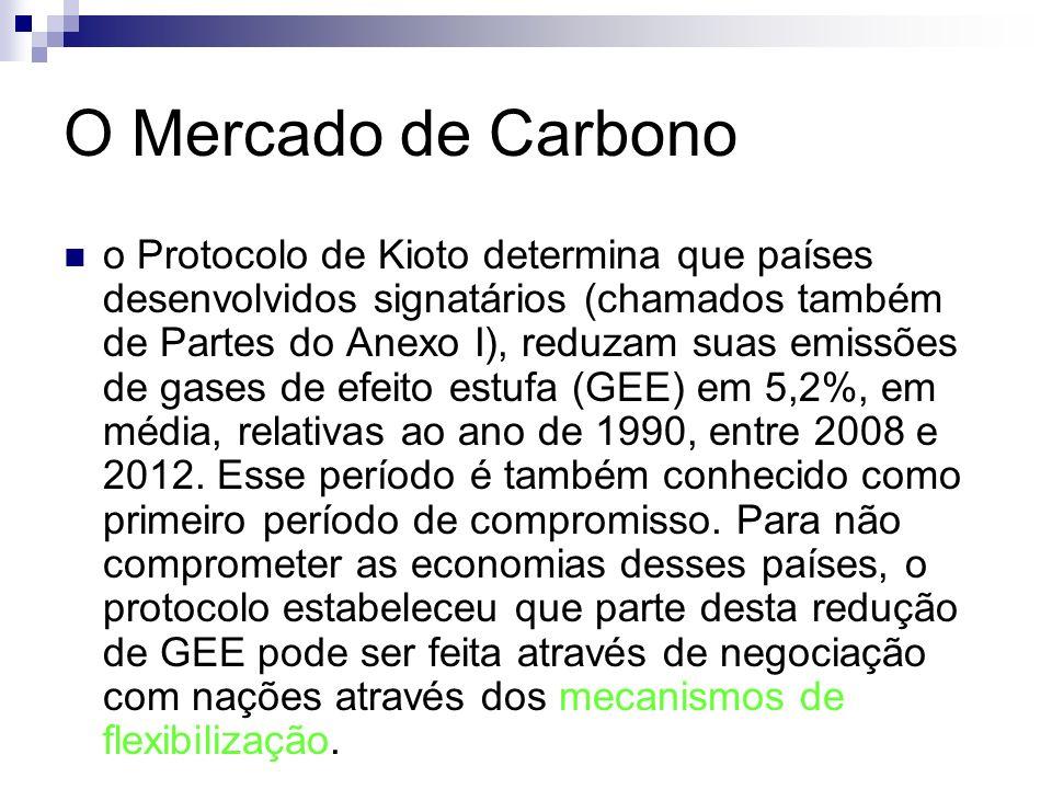O Mercado de Carbono