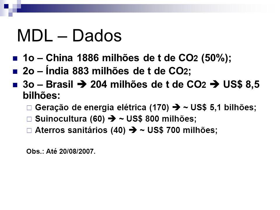 MDL – Dados 1o – China 1886 milhões de t de CO2 (50%);
