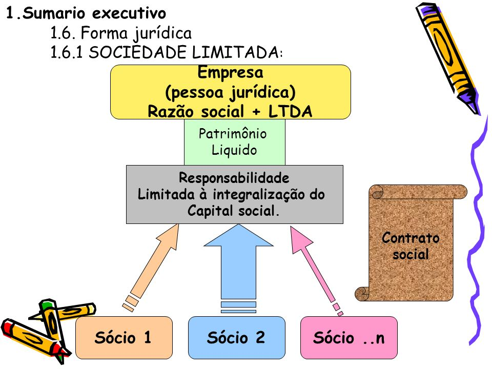 1.Sumario executivo 1.6. Forma jurídica 1.6.1 SOCIEDADE LIMITADA: