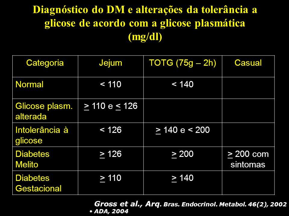 Diagnóstico do DM e alterações da tolerância a glicose de acordo com a glicose plasmática (mg/dl)