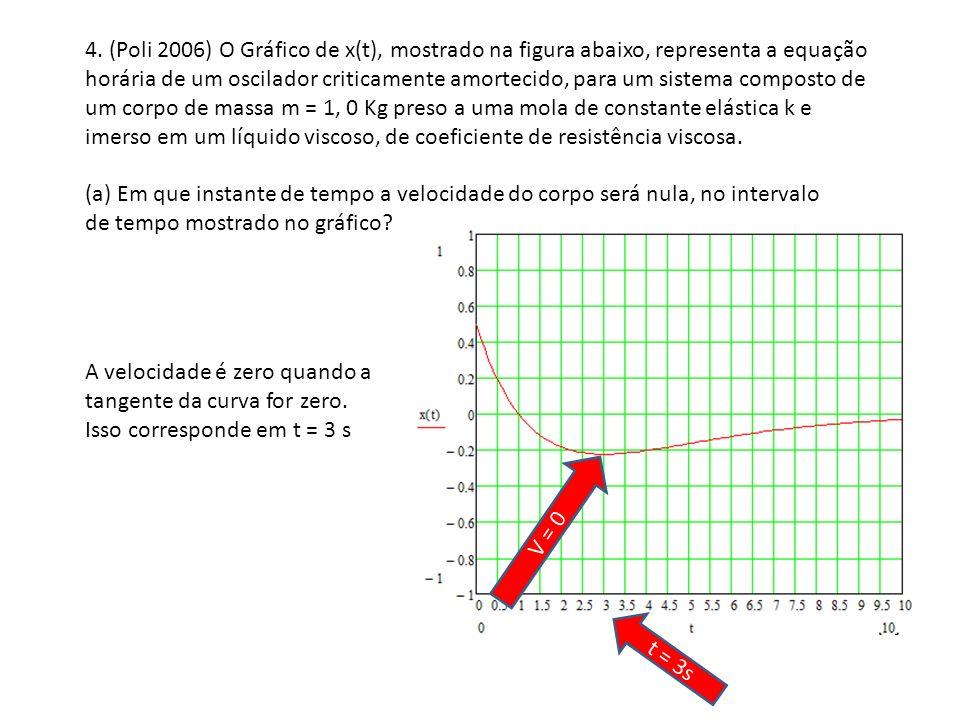 4. (Poli 2006) O Gráfico de x(t), mostrado na figura abaixo, representa a equação horária de um oscilador criticamente amortecido, para um sistema composto de um corpo de massa m = 1, 0 Kg preso a uma mola de constante elástica k e imerso em um líquido viscoso, de coeficiente de resistência viscosa.