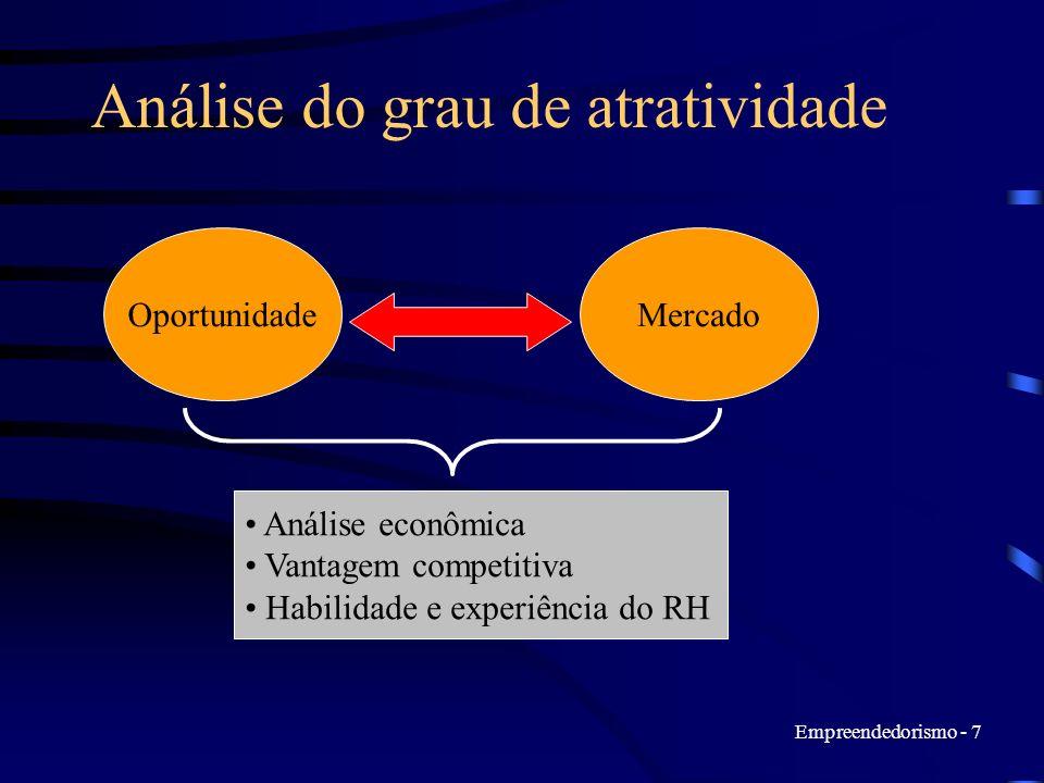 Análise do grau de atratividade