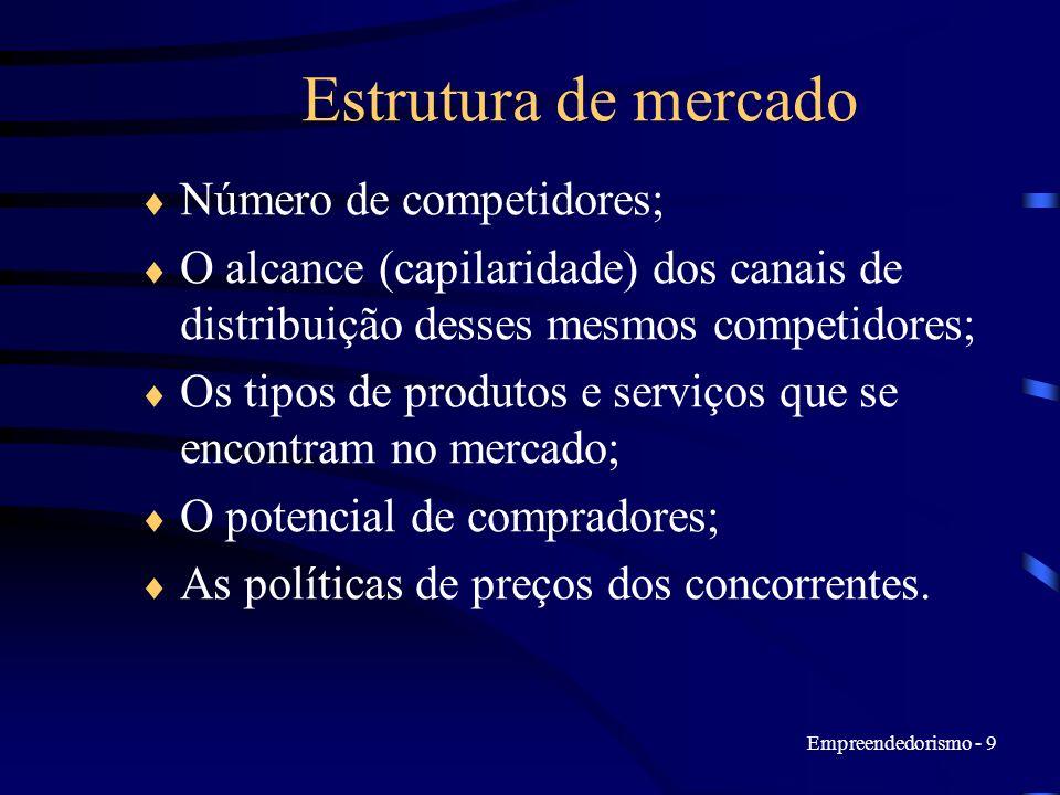 Estrutura de mercado Número de competidores;