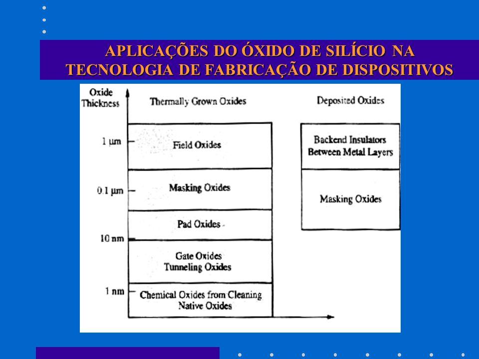 APLICAÇÕES DO ÓXIDO DE SILÍCIO NA TECNOLOGIA DE FABRICAÇÃO DE DISPOSITIVOS
