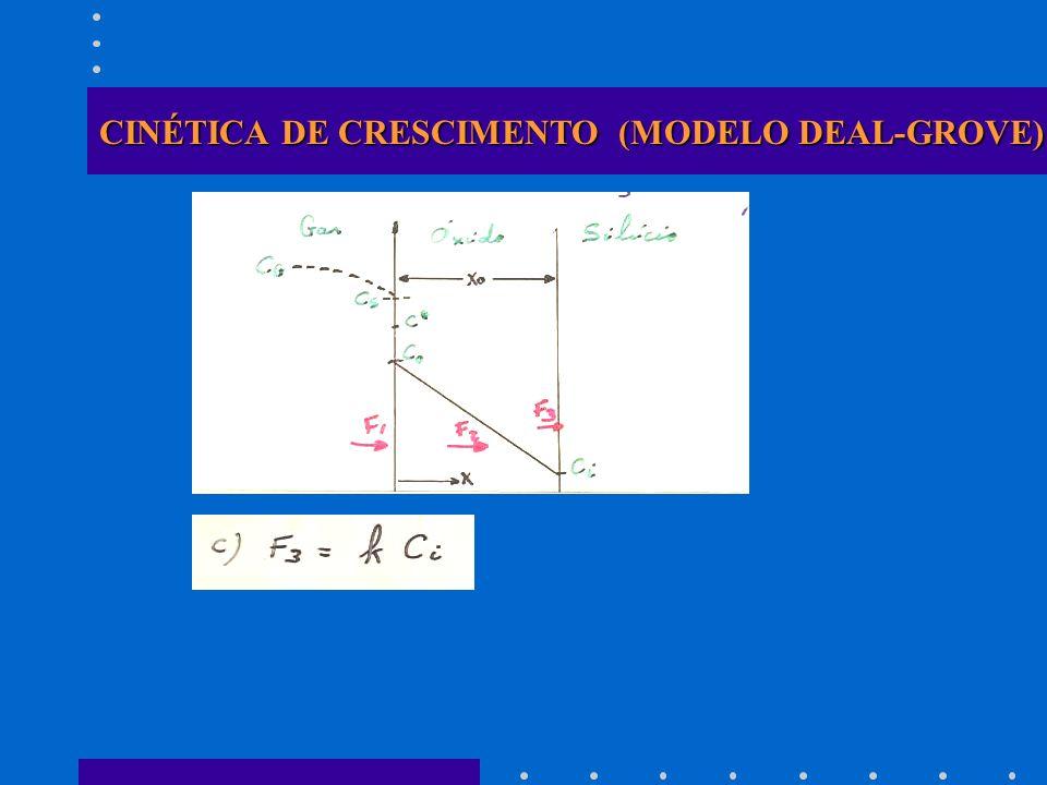 CINÉTICA DE CRESCIMENTO (MODELO DEAL-GROVE)