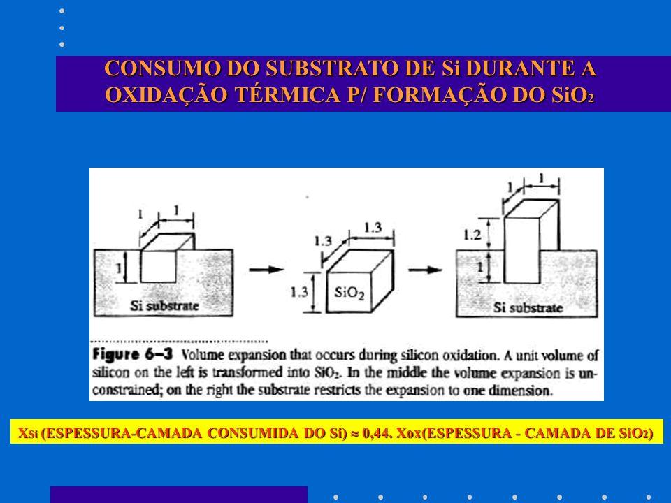 CONSUMO DO SUBSTRATO DE Si DURANTE A OXIDAÇÃO TÉRMICA P/ FORMAÇÃO DO SiO2