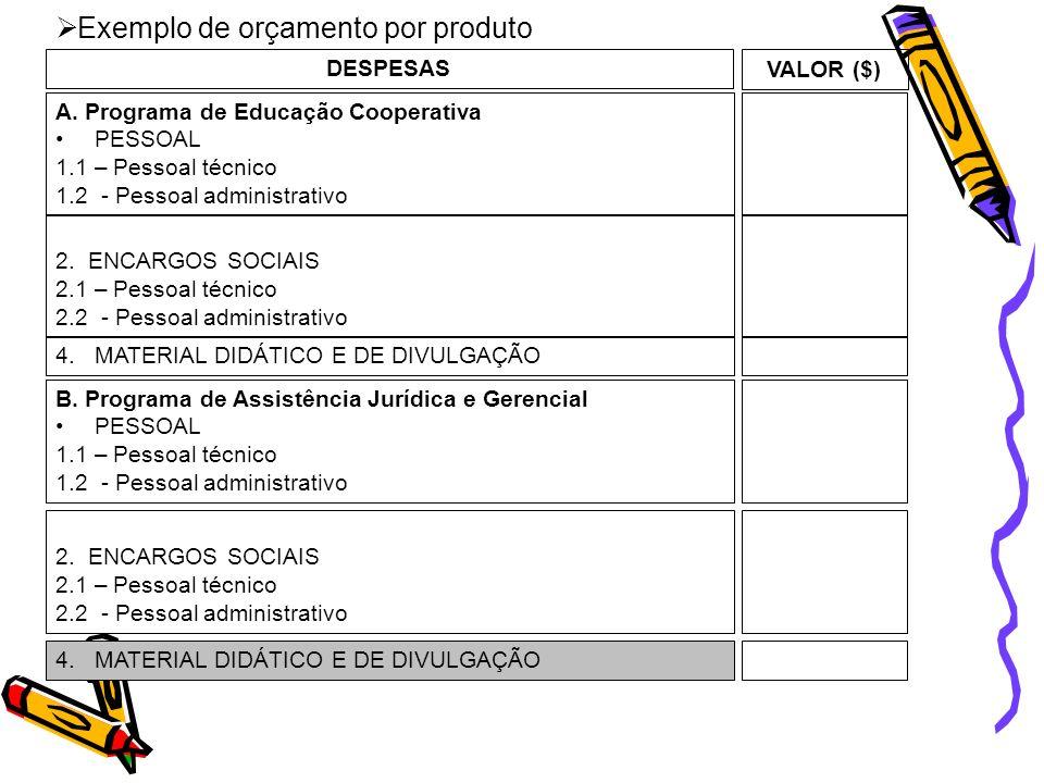 Exemplo de orçamento por produto