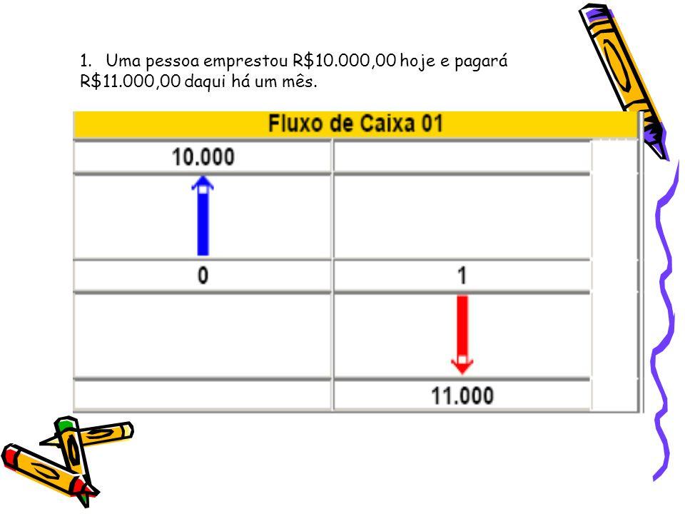 Uma pessoa emprestou R$10.000,00 hoje e pagará