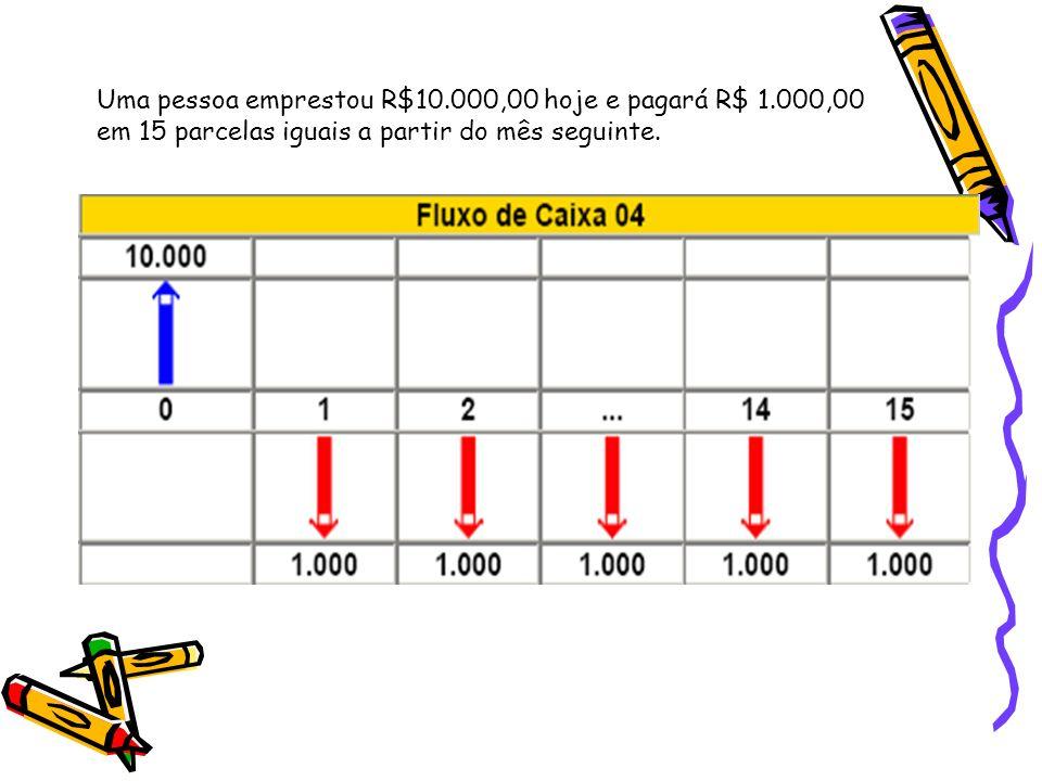 Uma pessoa emprestou R$10. 000,00 hoje e pagará R$ 1