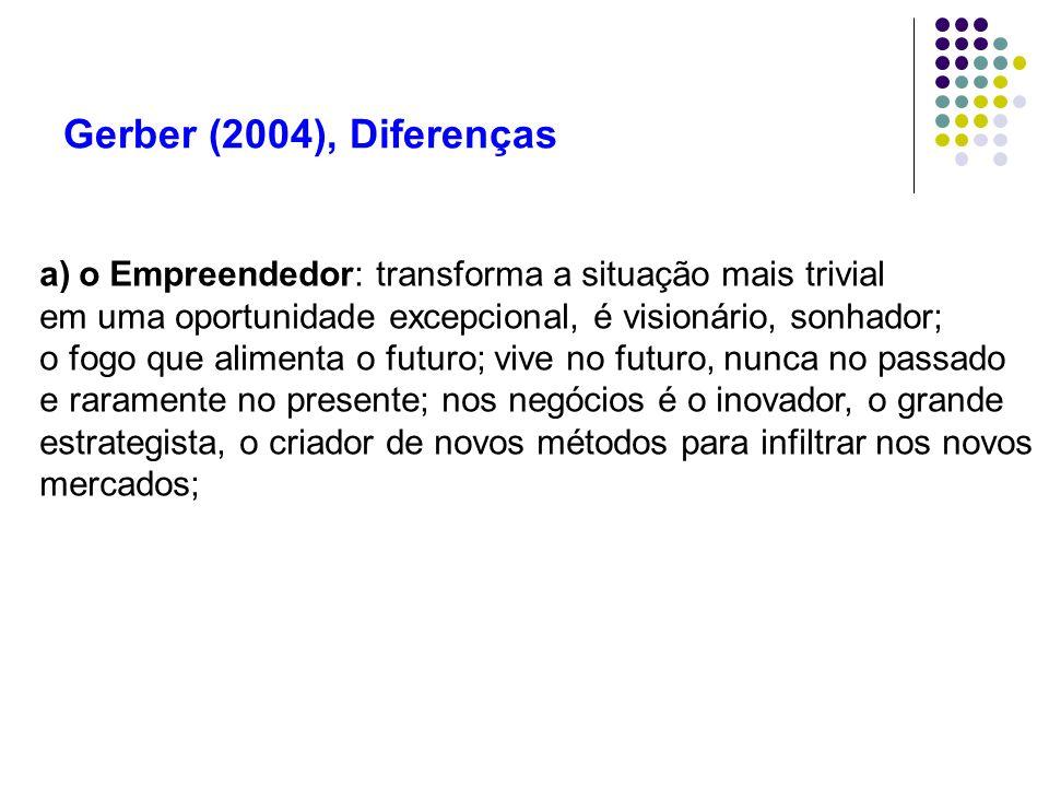 Gerber (2004), Diferenças o Empreendedor: transforma a situação mais trivial. em uma oportunidade excepcional, é visionário, sonhador;