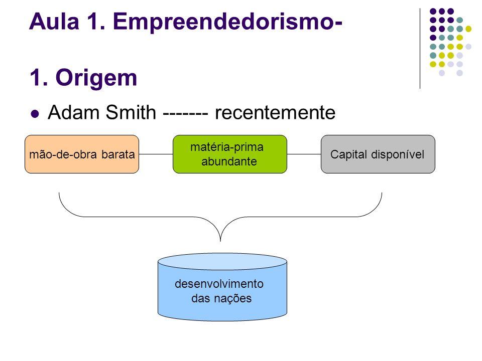 Aula 1. Empreendedorismo- 1. Origem