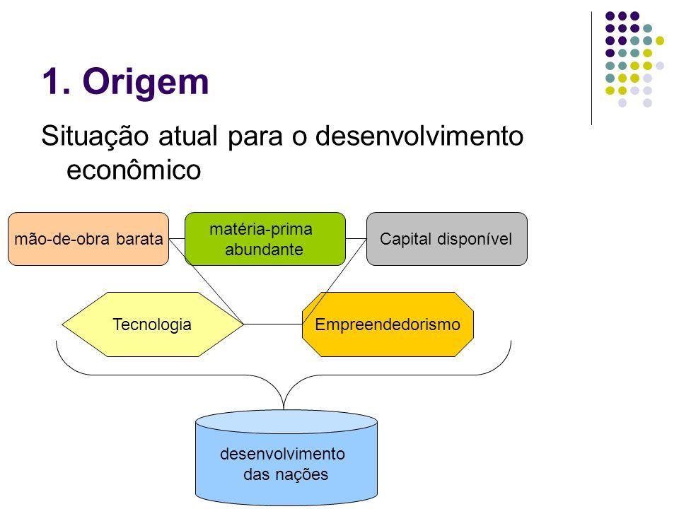 1. Origem Situação atual para o desenvolvimento econômico