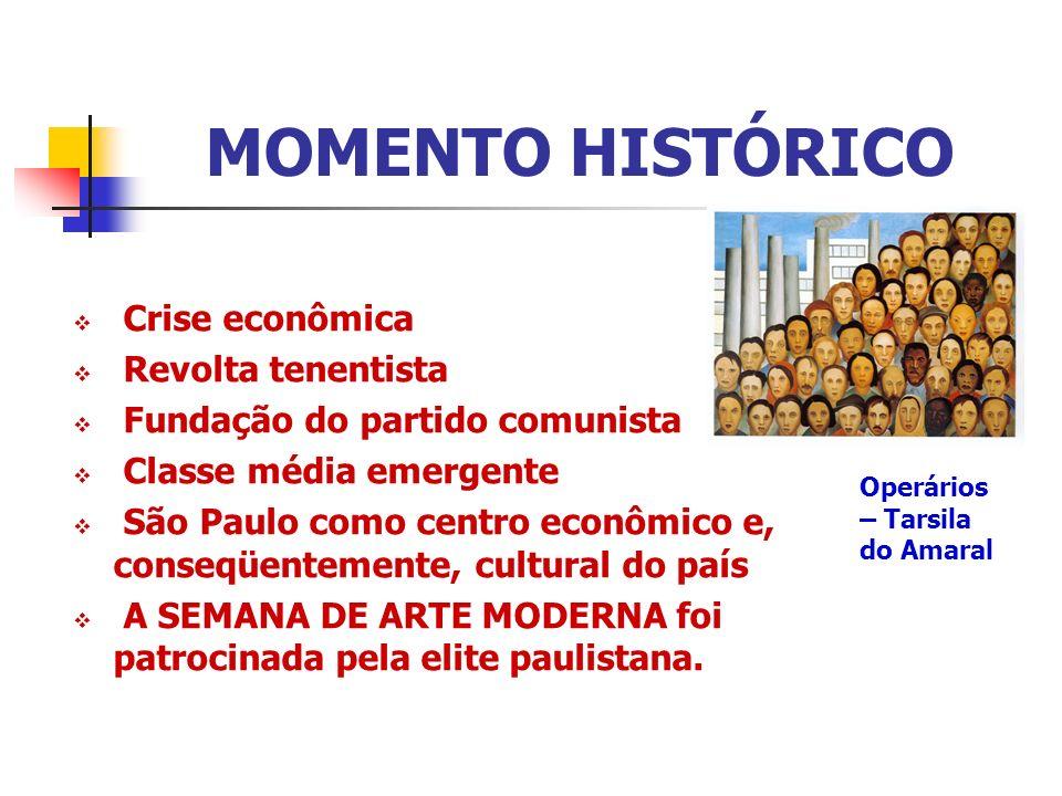 MOMENTO HISTÓRICO Crise econômica Revolta tenentista