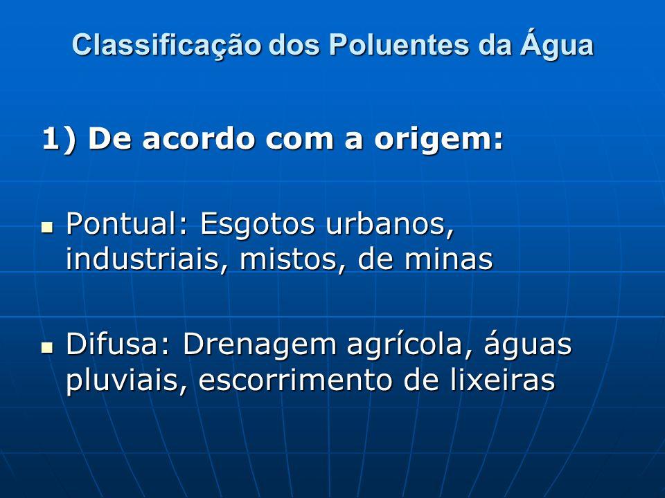 Classificação dos Poluentes da Água