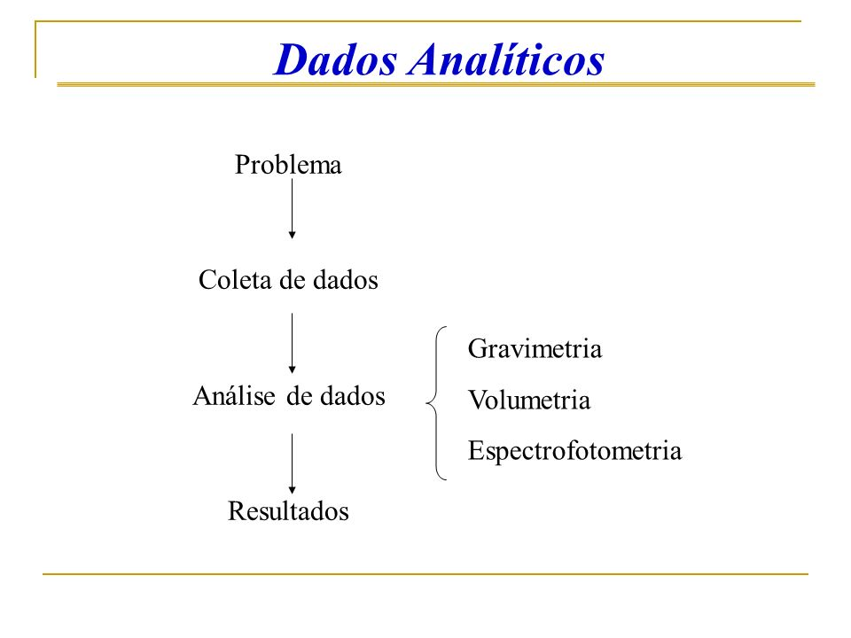 Dados Analíticos Problema Coleta de dados Análise de dados Resultados