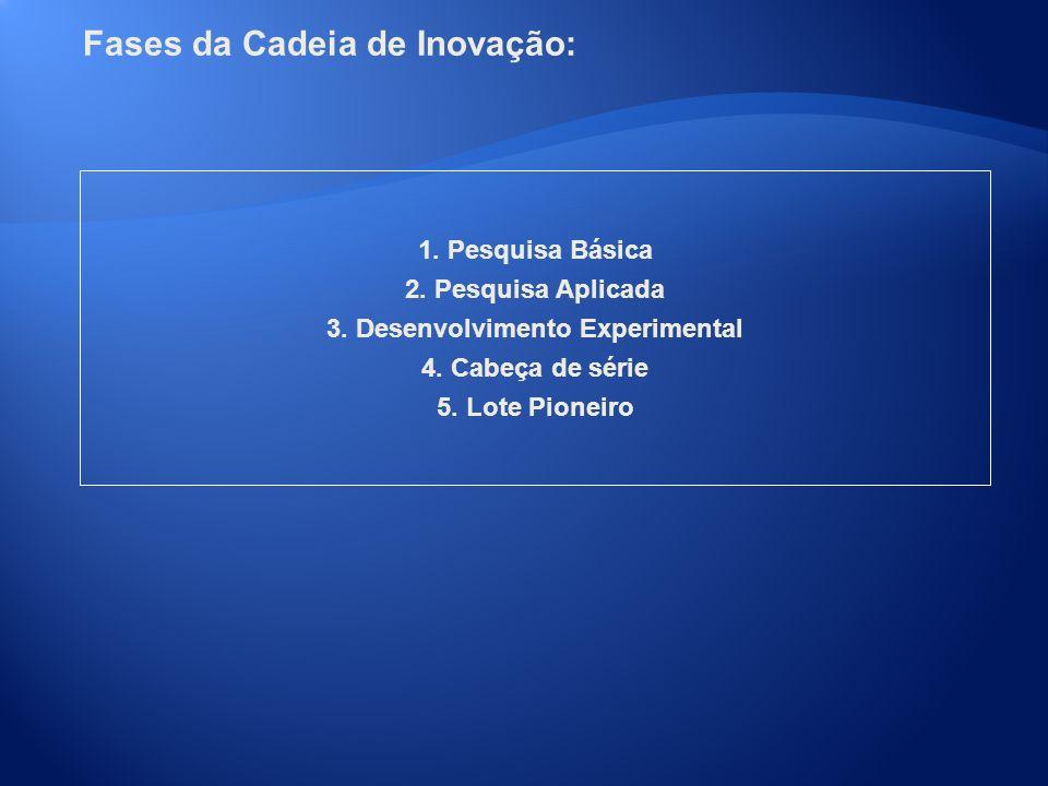 Fases da Cadeia de Inovação: