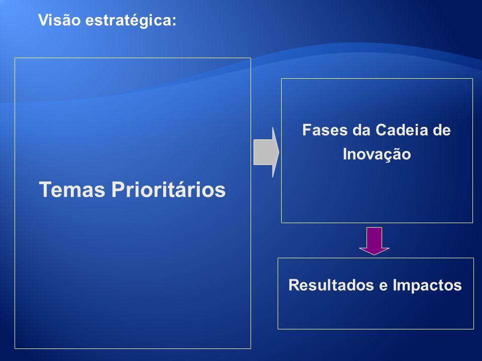 Temas Prioritários Visão estratégica: Fases da Cadeia de Inovação
