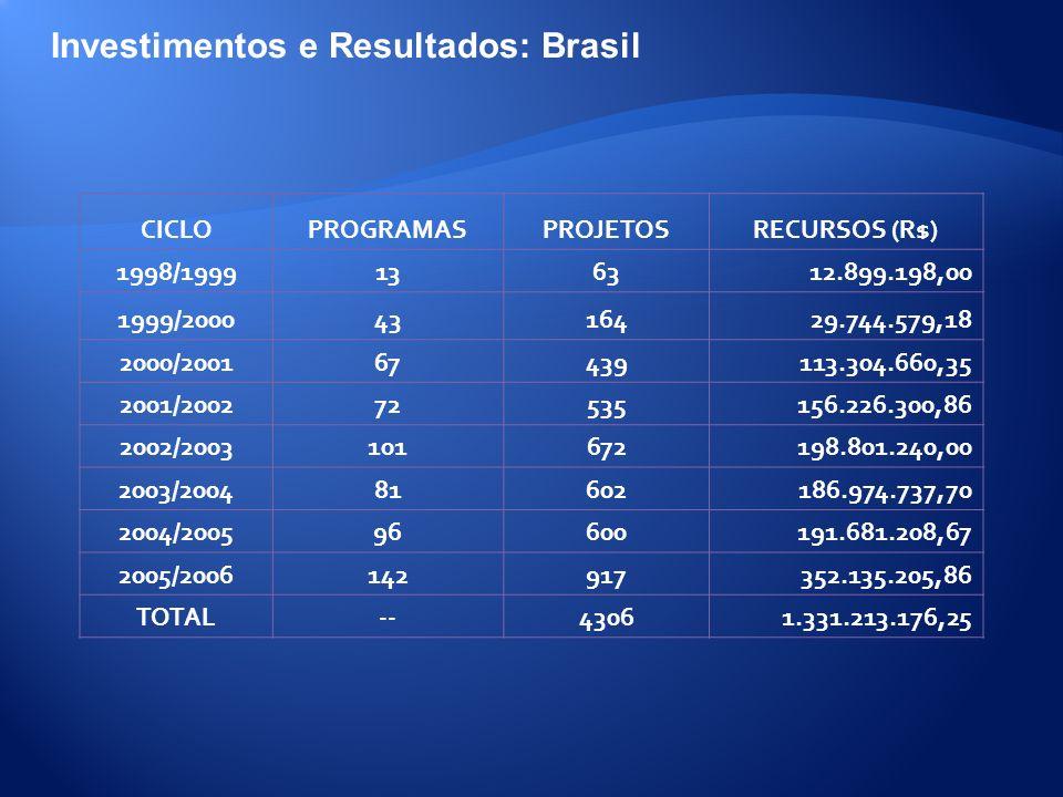 Investimentos e Resultados: Brasil