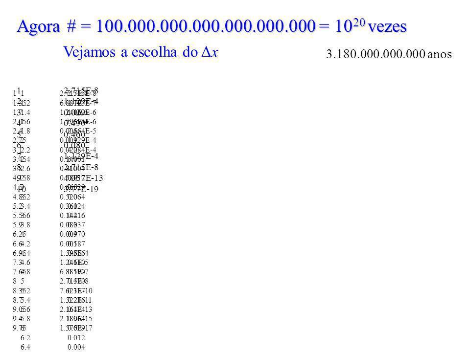 Agora # = 100.000.000.000.000.000.000 = 1020 vezes Vejamos a escolha do Δx. 3.180.000.000.000 anos.