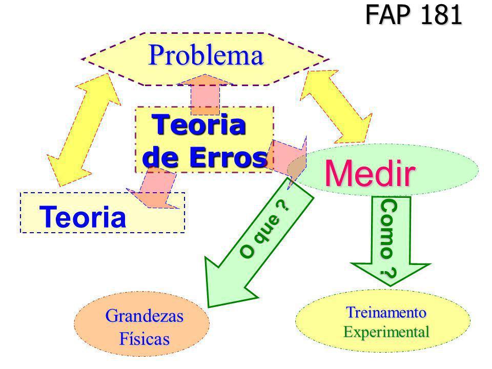 Problema Medir Teoria FAP 181 Teoria de Erros Como O que Grandezas