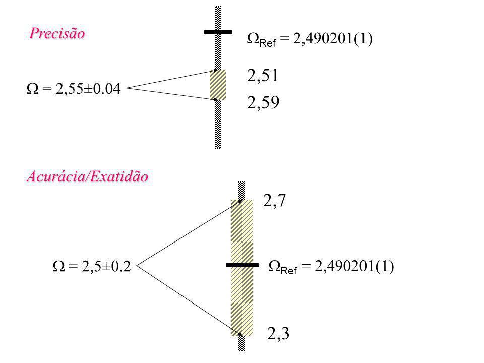 Precisão WRef = 2,490201(1) 2,51. 2,59. W = 2,55±0.04. Acurácia/Exatidão. W = 2,5±0.2. 2,7. 2,3.