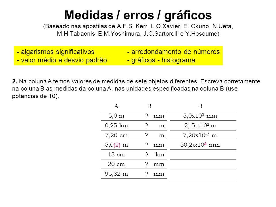 Medidas / erros / gráficos (Baseado nas apostilas de A. F. S. Kerr, L