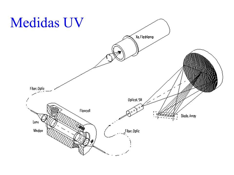 Medidas UV