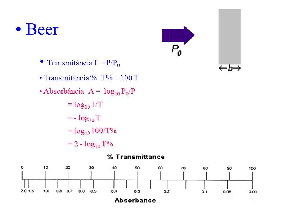 Beer Transmitância T = P/P0 Transmitância % T% = 100 T