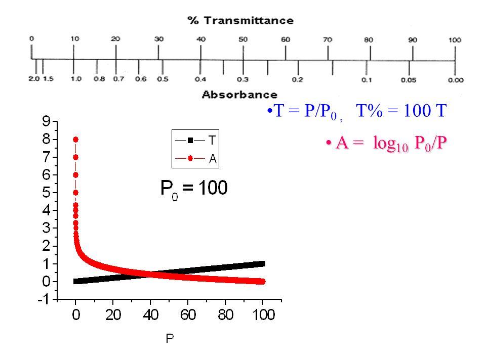 T = P/P0 , T% = 100 T A = log10 P0/P