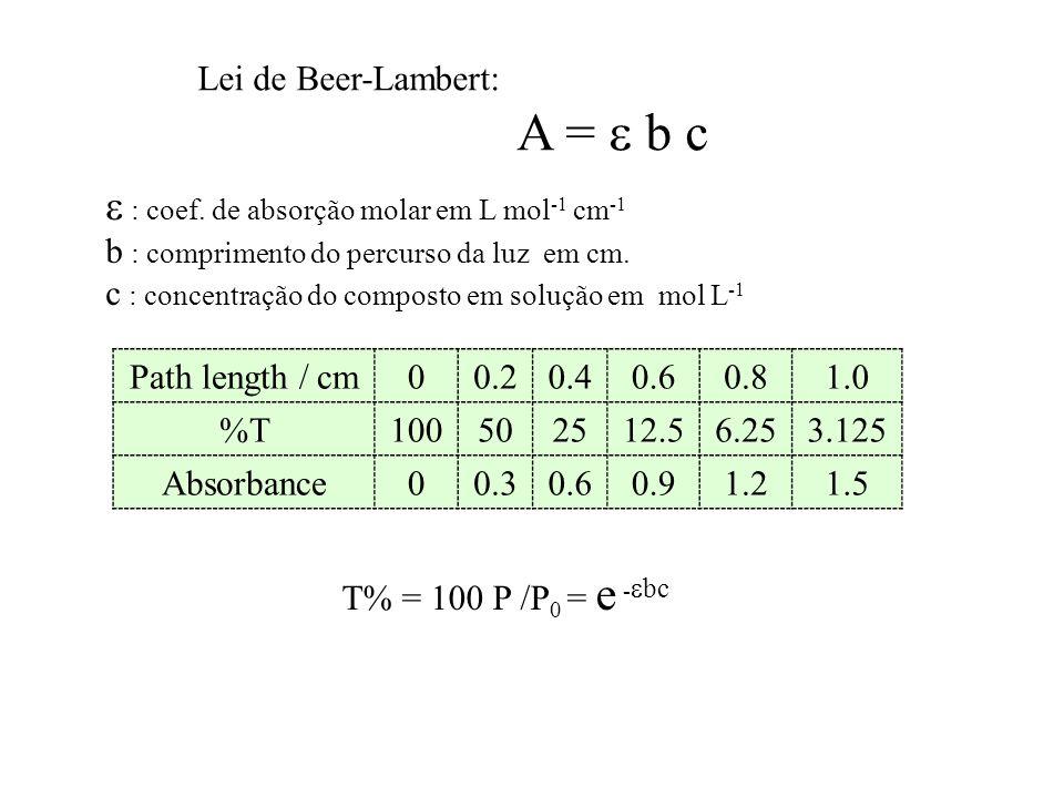 A =  b c  : coef. de absorção molar em L mol-1 cm-1