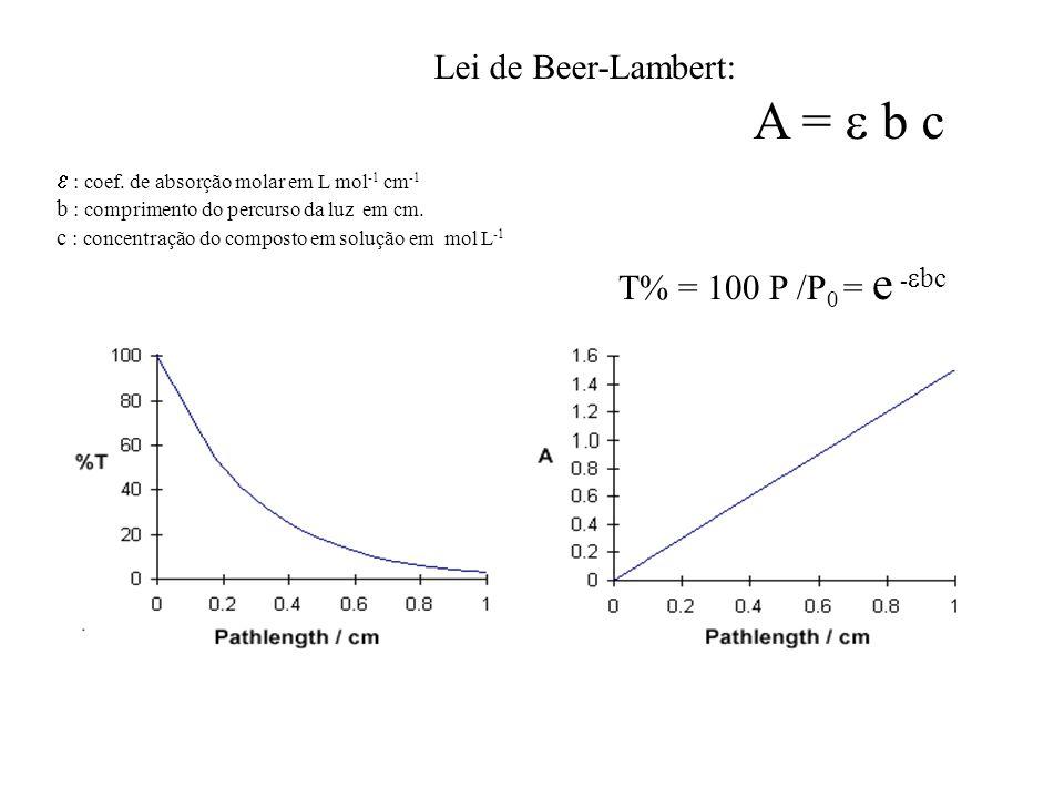 A =  b c Lei de Beer-Lambert: T% = 100 P /P0 = e -bc