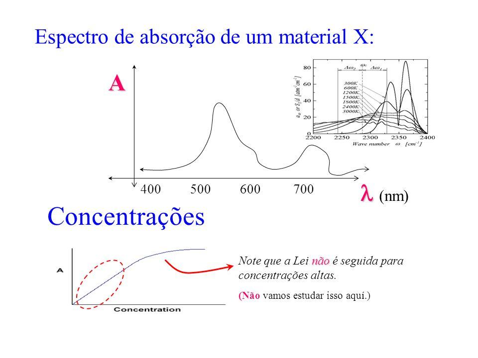 Espectro de absorção de um material X: