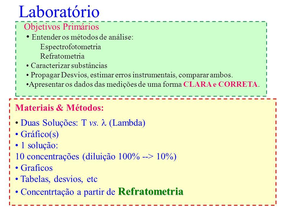 Laboratório Objetivos Primários Entender os métodos de análise: