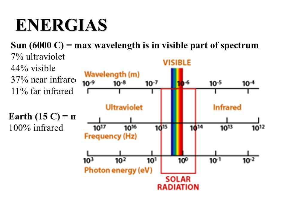 ENERGIAS Sun (6000 C) = max wavelength is in visible part of spectrum